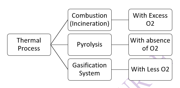 Thermal Treatment Process of Solid Waste