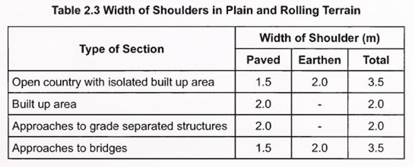 Width of shoulders