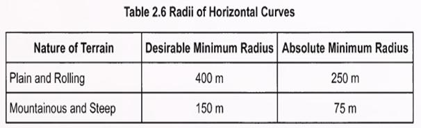 Radii of horizontal curves