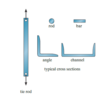 Structure: Types And Classification